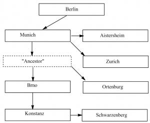 <i>stemma codicum</i> for the Armorial Grünenberg (Frantisek Picha)