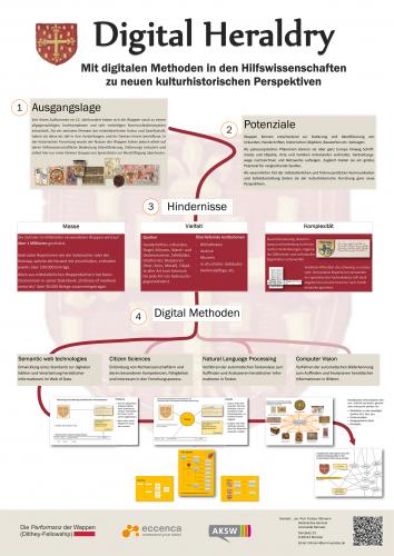 Torsten Hiltman, Digital Heraldry. Mit digitalen Methoden in den Hilfswissenschaften zu neuen kulturhistorischen Perspektiven, Historikertag 2016 (© Torsten Hiltmann)